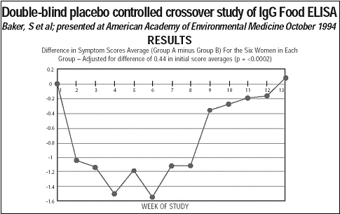 Graph A: Depicted is a graph showing results from the double-blind, placebo-controlled crossover study of lgG food ELISA conducted by three researchers, Sidney MacDonald Baker, MD, Maureen McDonnell, RN, and Carroll V. Truss, PhD, who presented their findings before the American Academy of Environmental Medicine in October 1994.
